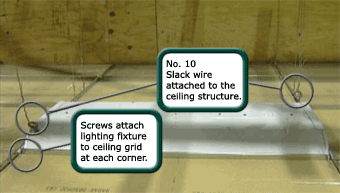 lighting fixture attached to the ceiling grid with slack wires